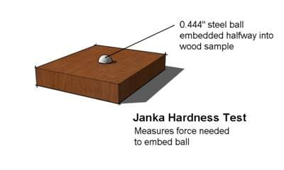 Janka hardness scale for hardwood floors